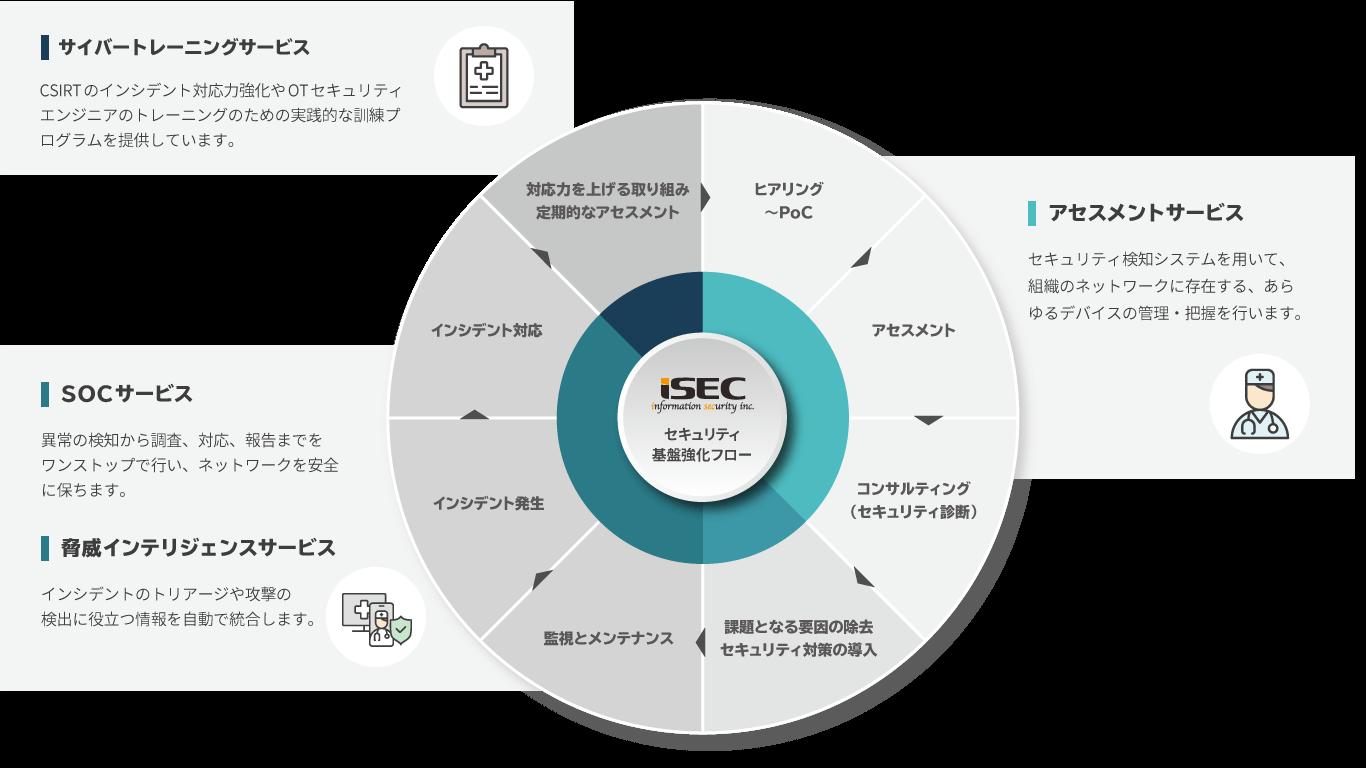 情報セキュリティ株式会社i-Cybertechサービス体系図