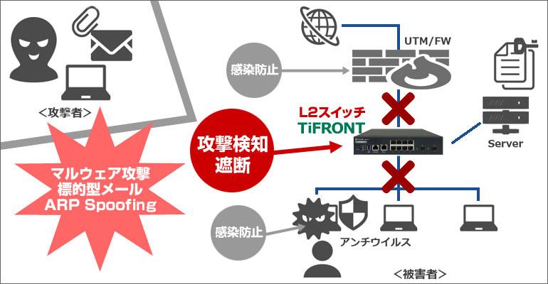 TiFRONTによる攻撃検知・遮断のイメージ