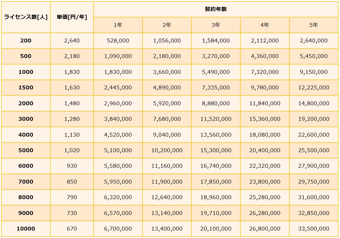 i-VDIの価格表