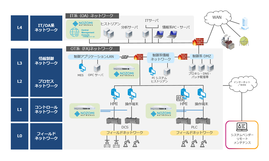 Nozomi Networks Guardianの導入構成例
