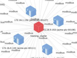 Nozomi Networks GuardianによるIPアドレスと通信プロトコルの視覚化