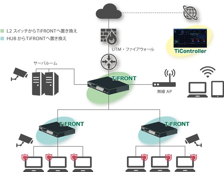 TiFRONTの導入構成例