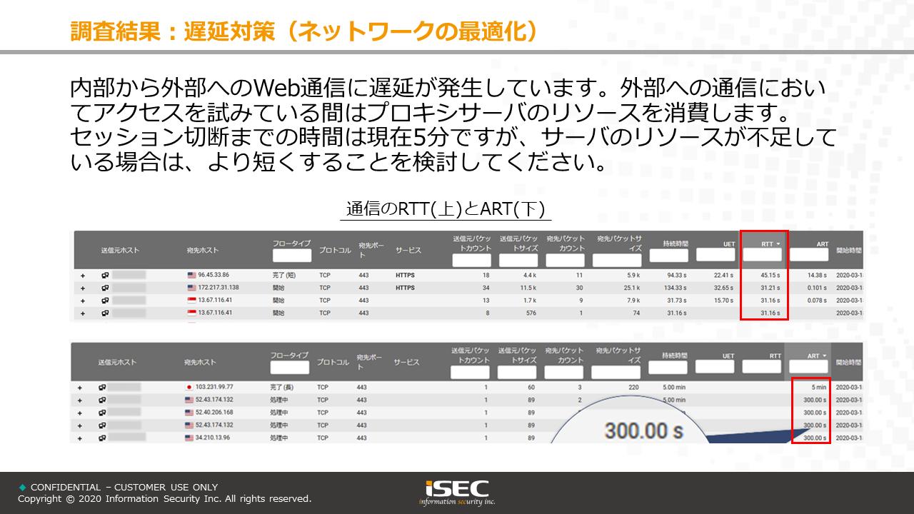 アセスメントレポートサンプル ネットワーク通信の遅延