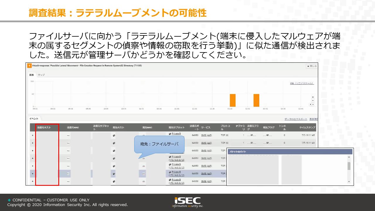 アセスメントレポートサンプル 盗聴される可能性がある情報送信の把握