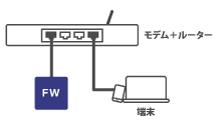 Firewalla Blus Plusのインストール方法(モデムとルータ兼用の場合)