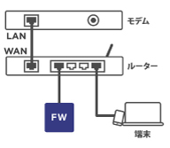 Firewalla Blus Plusのインストール方法(モデムと別にルータがある場合)