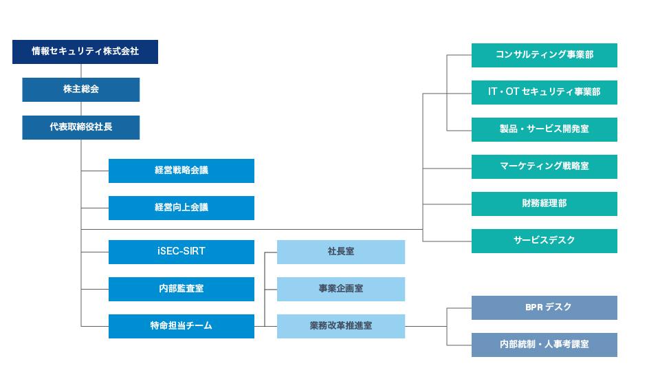 情報セキュリティ株式会社組織図2021年10月