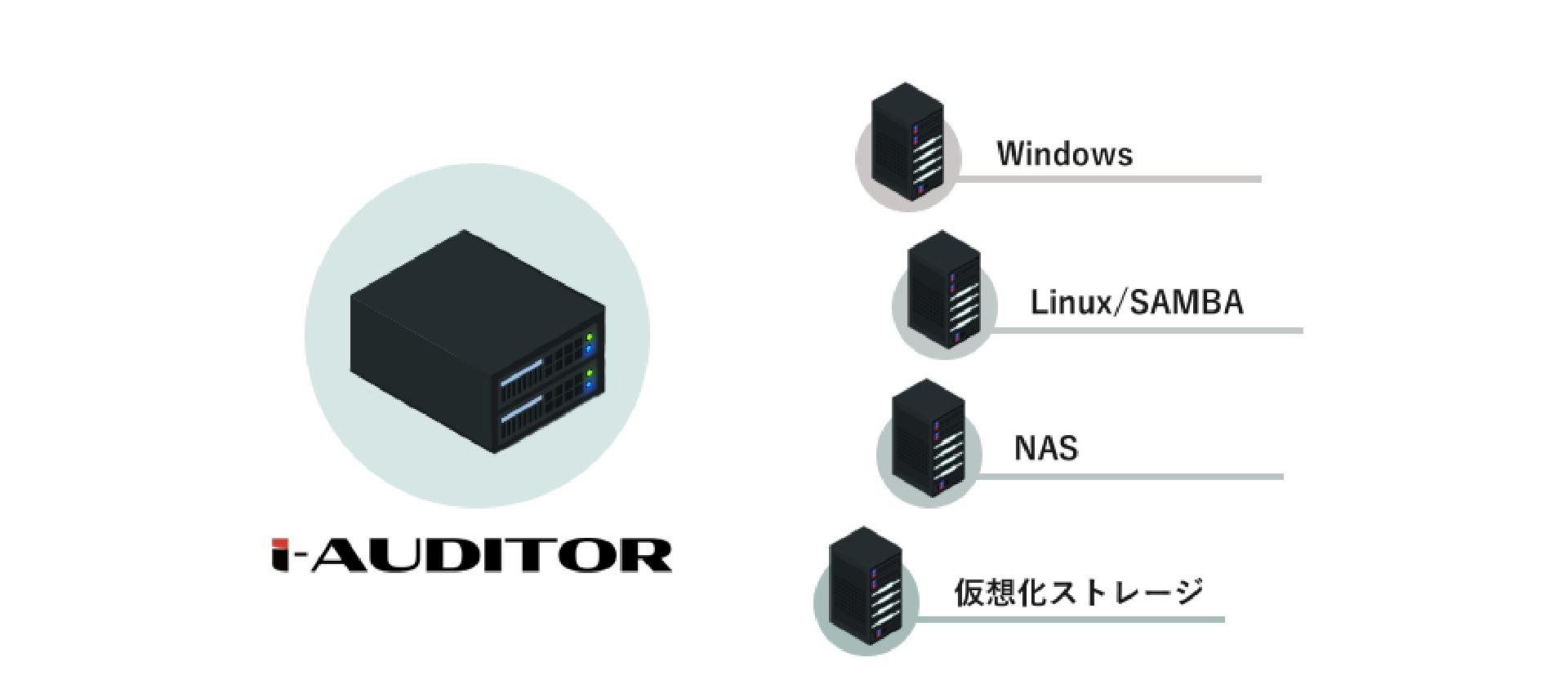 i-Auditor概要のイメージ